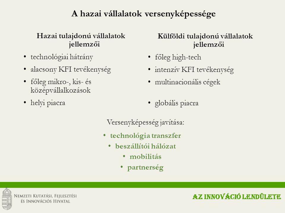 A hazai vállalatok versenyképessége AZ INNOVÁCIÓ LENDÜLETE Hazai tulajdonú vállalatok jellemzői technológiai hátrány alacsony KFI tevékenység főleg mikro-, kis- és középvállalkozások helyi piacra Külföldi tulajdonú vállalatok jellemzői főleg high-tech intenzív KFI tevékenység multinacionális cégek globális piacra Versenyképesség javítása: technológia transzfer beszállítói hálózat mobilitás partnerség