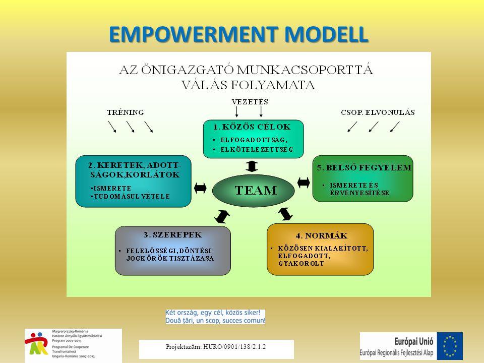 EMPOWERMENT MODELL Projektsz á m: HURO/0901/138/2.1.2