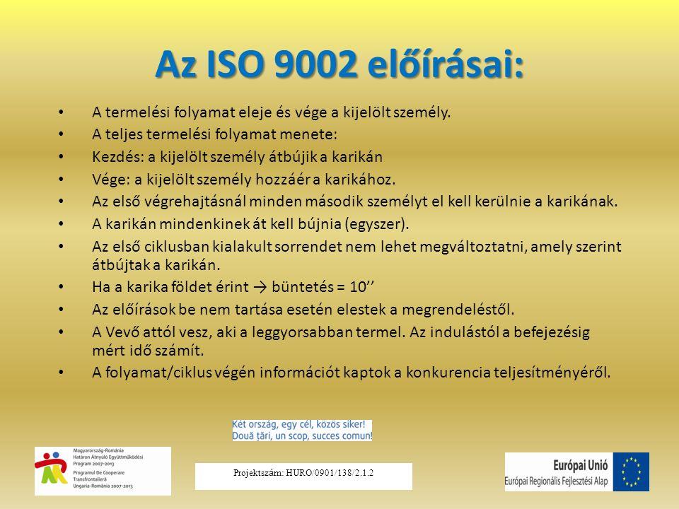 Az ISO 9002 előírásai: A termelési folyamat eleje és vége a kijelölt személy. A teljes termelési folyamat menete: Kezdés: a kijelölt személy átbújik a