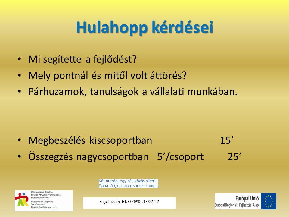 Hulahopp kérdései Mi segítette a fejlődést? Mely pontnál és mitől volt áttörés? Párhuzamok, tanulságok a vállalati munkában. Megbeszélés kiscsoportban
