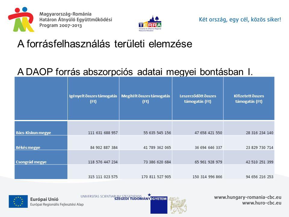 A forrásfelhasználás területi elemzése A DAOP forrás abszorpciós adatai megyei bontásban I. Igényelt összes támogatás (Ft) Megítélt összes támogatás (