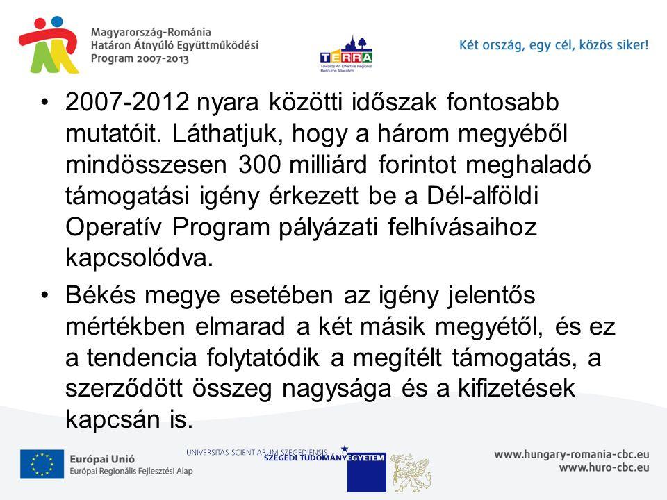 2007-2012 nyara közötti időszak fontosabb mutatóit. Láthatjuk, hogy a három megyéből mindösszesen 300 milliárd forintot meghaladó támogatási igény érk