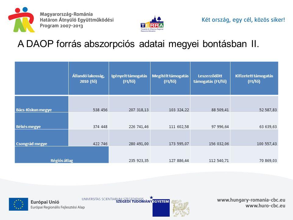 A DAOP forrás abszorpciós adatai megyei bontásban II. Állandó lakosság, 2010 (fő) Igényelt támogatás (Ft/fő) Megítélt támogatás (Ft/fő) Leszerződött t