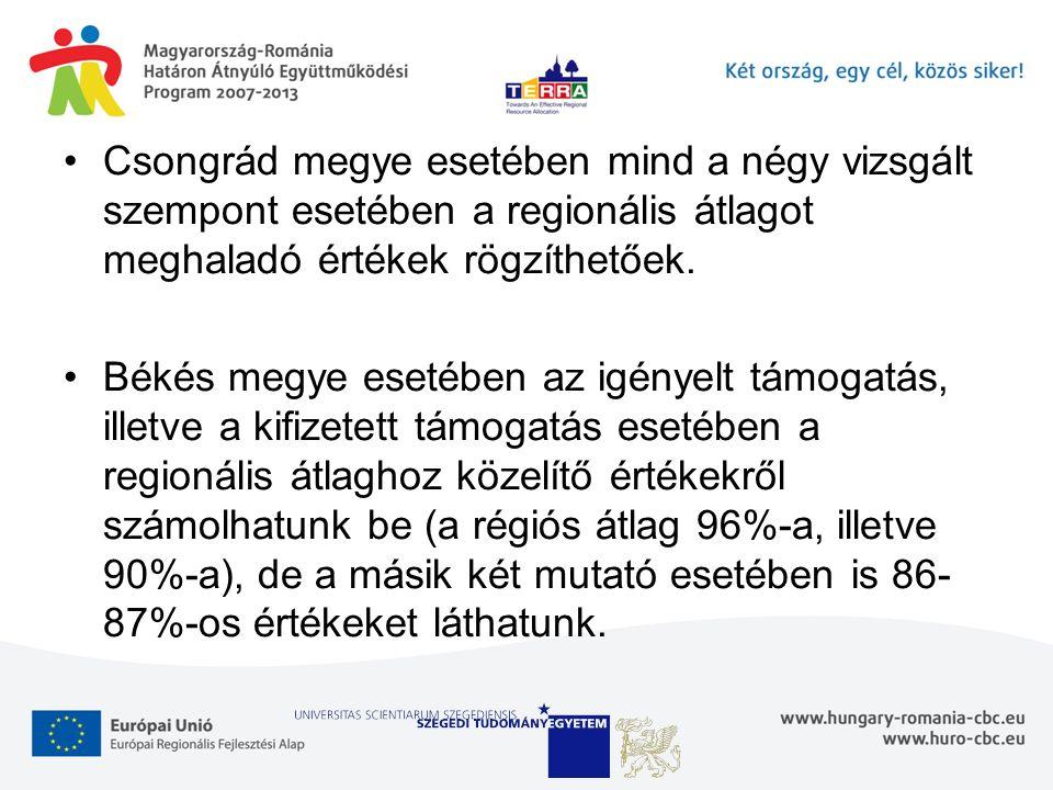 Csongrád megye esetében mind a négy vizsgált szempont esetében a regionális átlagot meghaladó értékek rögzíthetőek. Békés megye esetében az igényelt t