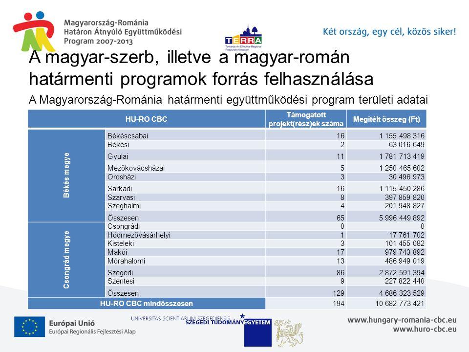A magyar-szerb, illetve a magyar-román határmenti programok forrás felhasználása A Magyarország-Románia határmenti együttműködési program területi adatai HU-RO CBC Támogatott projekt(rész)ek száma Megítélt összeg (Ft) Békés megye Békéscsabai161 155 498 316 Békési263 016 649 Gyulai111 781 713 419 Mezőkovácsházai51 250 465 602 Orosházi330 496 973 Sarkadi161 115 450 286 Szarvasi8397 859 820 Szeghalmi4201 948 827 Összesen655 996 449 892 Csongrád megye Csongrádi00 Hódmezővásárhelyi117 761 702 Kisteleki3101 455 082 Makói17979 743 892 Mórahalomi13486 949 019 Szegedi862 872 591 394 Szentesi9227 822 440 Összesen1294 686 323 529 HU-RO CBC mindösszesen19410 682 773 421