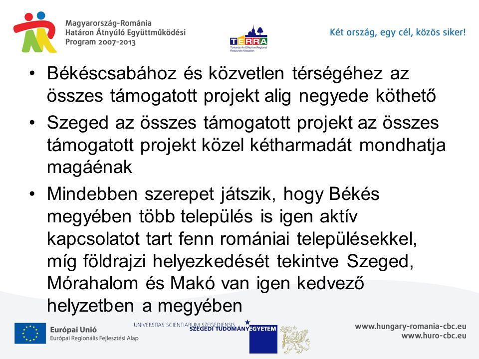 Békéscsabához és közvetlen térségéhez az összes támogatott projekt alig negyede köthető Szeged az összes támogatott projekt az összes támogatott projekt közel kétharmadát mondhatja magáénak Mindebben szerepet játszik, hogy Békés megyében több település is igen aktív kapcsolatot tart fenn romániai településekkel, míg földrajzi helyezkedését tekintve Szeged, Mórahalom és Makó van igen kedvező helyzetben a megyében