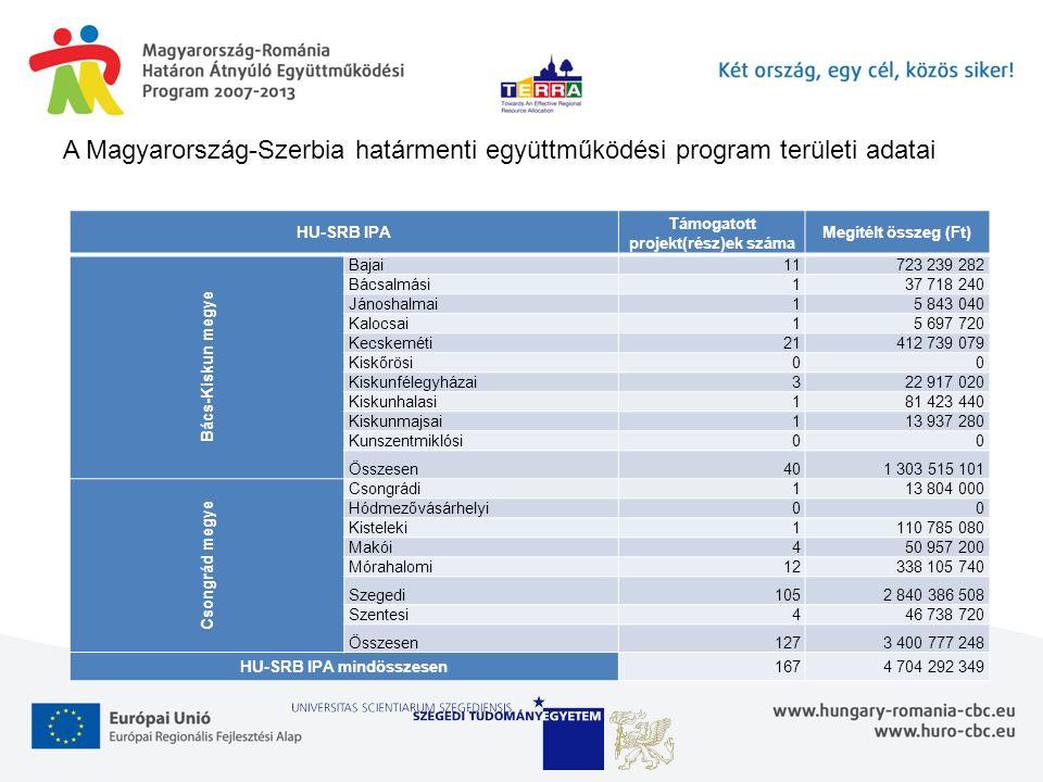 A Magyarország-Szerbia határmenti együttműködési program területi adatai HU-SRB IPA Támogatott projekt(rész)ek száma Megítélt összeg (Ft) Bács-Kiskun