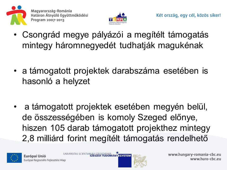 Csongrád megye pályázói a megítélt támogatás mintegy háromnegyedét tudhatják magukénak a támogatott projektek darabszáma esetében is hasonló a helyzet
