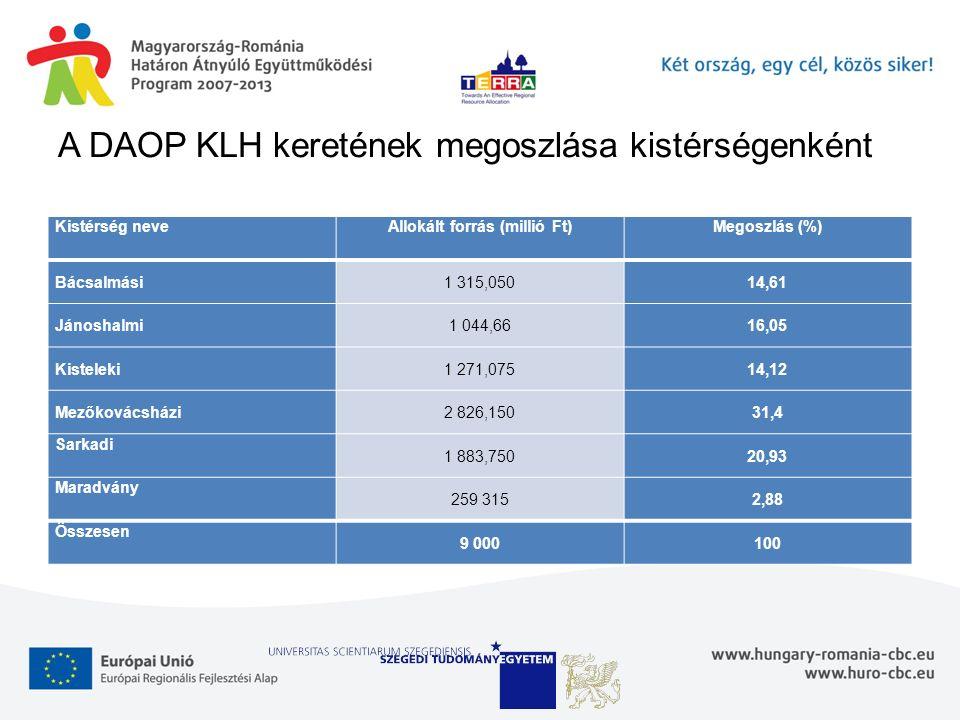 A DAOP KLH keretének megoszlása kistérségenként Kistérség neveAllokált forrás (millió Ft)Megoszlás (%) Bácsalmási1 315,05014,61 Jánoshalmi1 044,6616,0