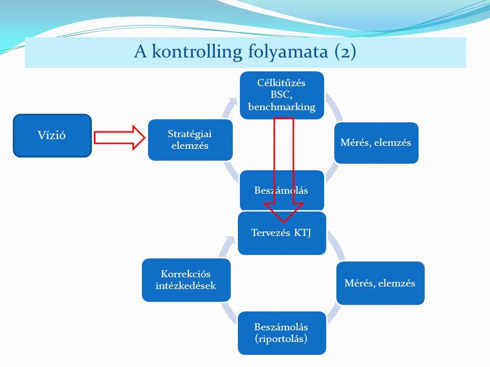 Célkitűzés BSC, benchmarking Mérés, elemzésBeszámolás Stratégiai elemzés A kontrolling folyamata (2) Tervezés KTJMérés, elemzés Beszámolás (riportolás) Korrekciós intézkedések Vízió
