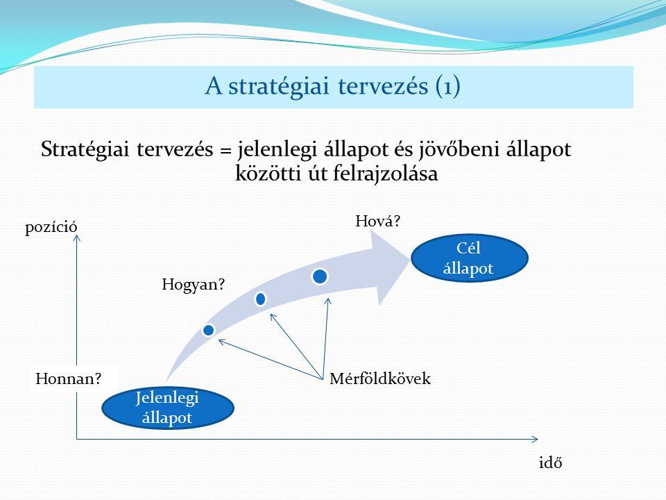 A stratégiai tervezés (1) Stratégiai tervezés = jelenlegi állapot és jövőbeni állapot közötti út felrajzolása pozíció idő Jelenlegi állapot Cél állapot Honnan.