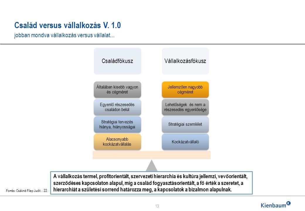 Család versus vállalkozás V. 1.0 jobban mondva vállalkozás versus vállalat...