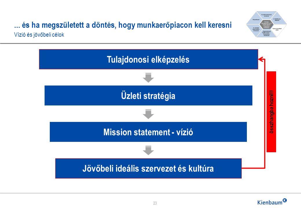 ... és ha megszületett a döntés, hogy munkaerőpiacon kell keresni Vízió és jövőbeli célok 23 Tulajdonosi elképzelés Üzleti stratégia Mission statement
