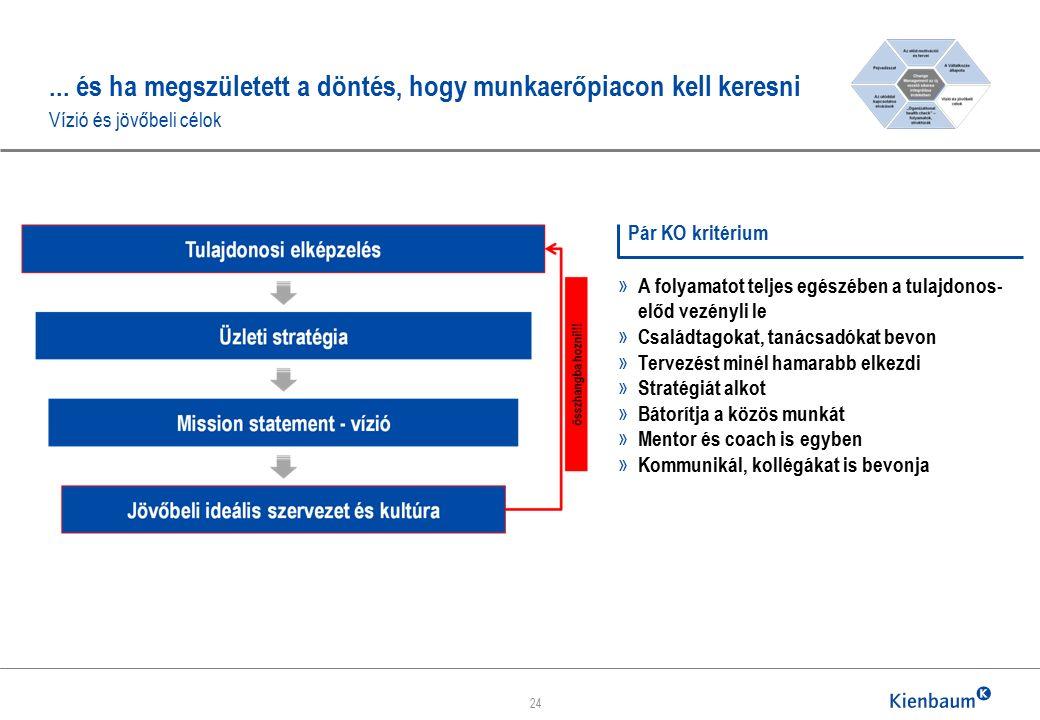 ... és ha megszületett a döntés, hogy munkaerőpiacon kell keresni Vízió és jövőbeli célok 24 » A folyamatot teljes egészében a tulajdonos- előd vezény