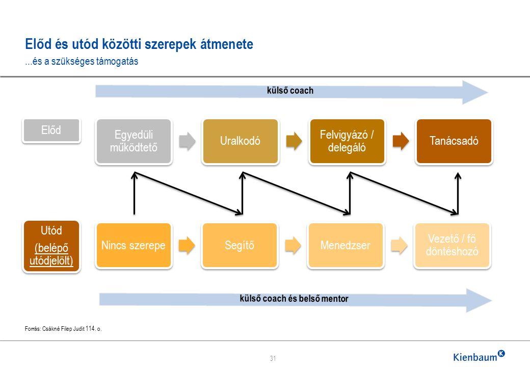 Előd és utód közötti szerepek átmenete...és a szükséges támogatás Forrás: Csákné Filep Judit 114.
