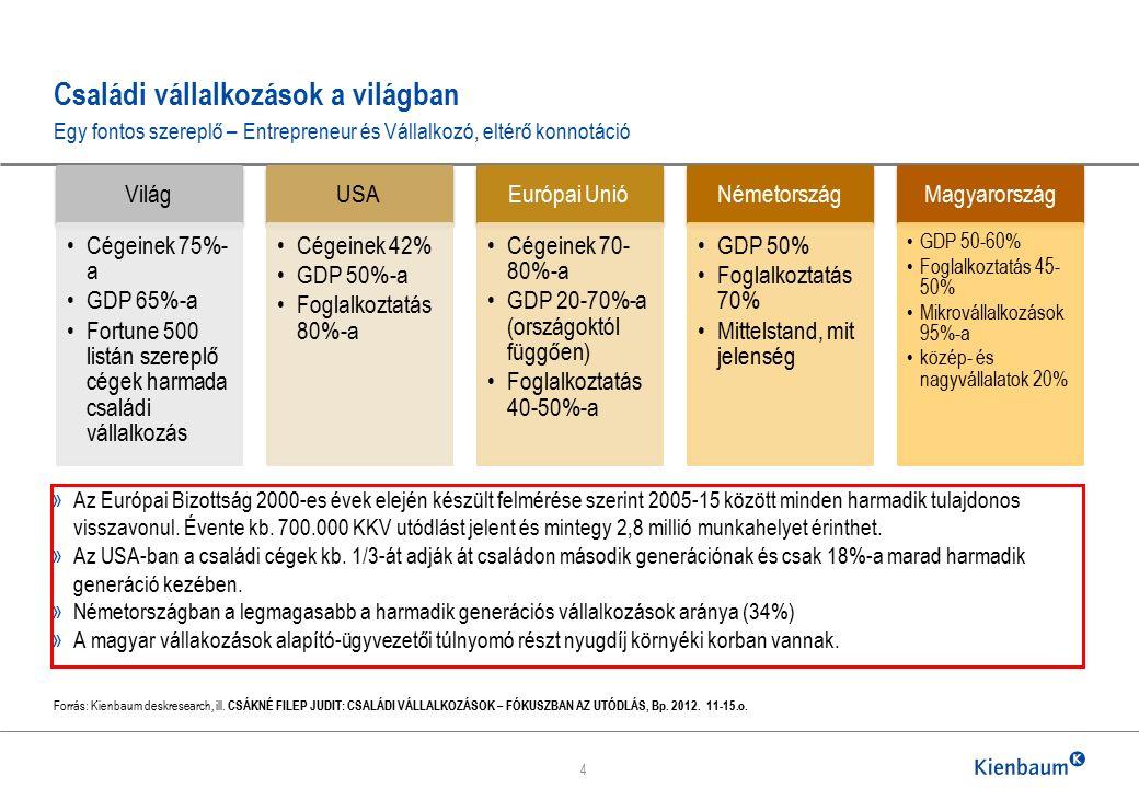 Kienbaum Executive Consultants Kft.1062 Budapest Andrássy út 100.
