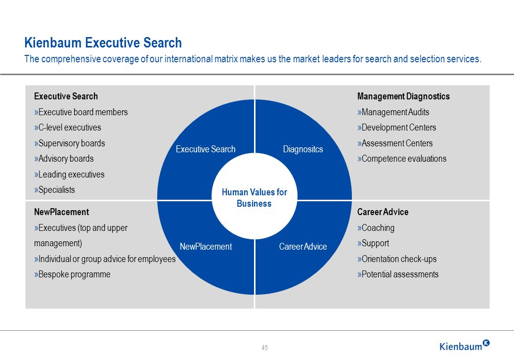 Kienbaum Executive Search The comprehensive coverage of our international matrix makes us the market leaders for search and selection services. 45 Exe