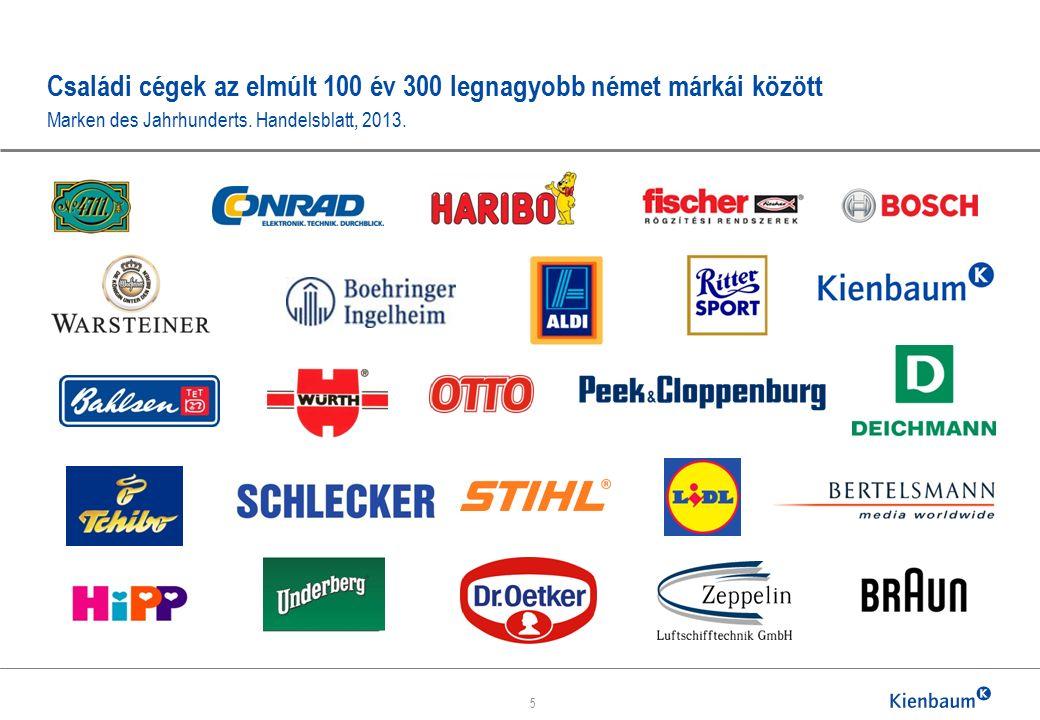 Családi cégek az elmúlt 100 év 300 legnagyobb német márkái között Marken des Jahrhunderts.