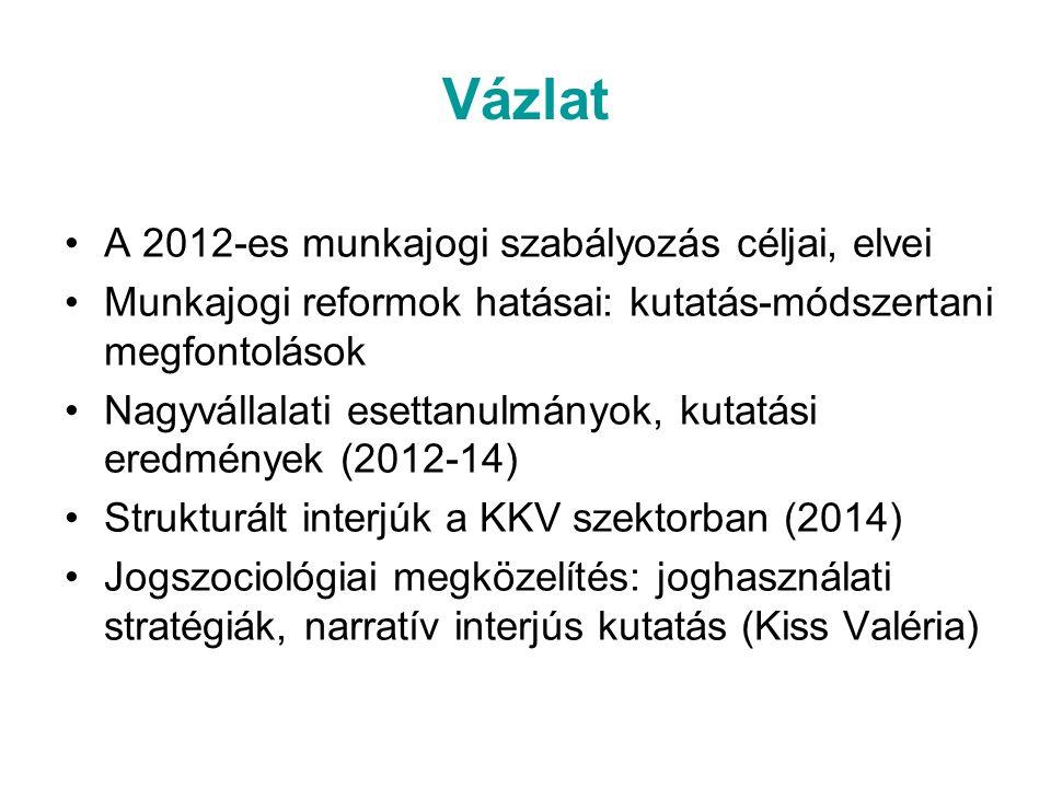 Vázlat A 2012-es munkajogi szabályozás céljai, elvei Munkajogi reformok hatásai: kutatás-módszertani megfontolások Nagyvállalati esettanulmányok, kutatási eredmények (2012-14) Strukturált interjúk a KKV szektorban (2014) Jogszociológiai megközelítés: joghasználati stratégiák, narratív interjús kutatás (Kiss Valéria)