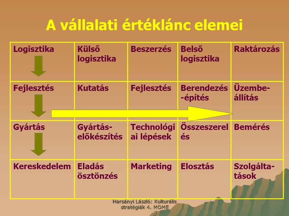 Harsányi László: Kulturális stratégiák 4. MOME A vállalati értéklánc elemei LogisztikaKülső logisztika BeszerzésBelső logisztika Raktározás Fejlesztés