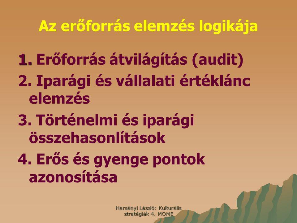 Harsányi László: Kulturális stratégiák 4. MOME Az erőforrás elemzés logikája 1. 1. Erőforrás átvilágítás (audit) 2. Iparági és vállalati értéklánc ele