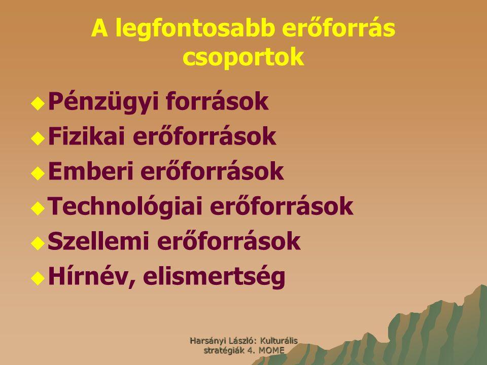 Harsányi László: Kulturális stratégiák 4. MOME A legfontosabb erőforrás csoportok   Pénzügyi források   Fizikai erőforrások   Emberi erőforrások