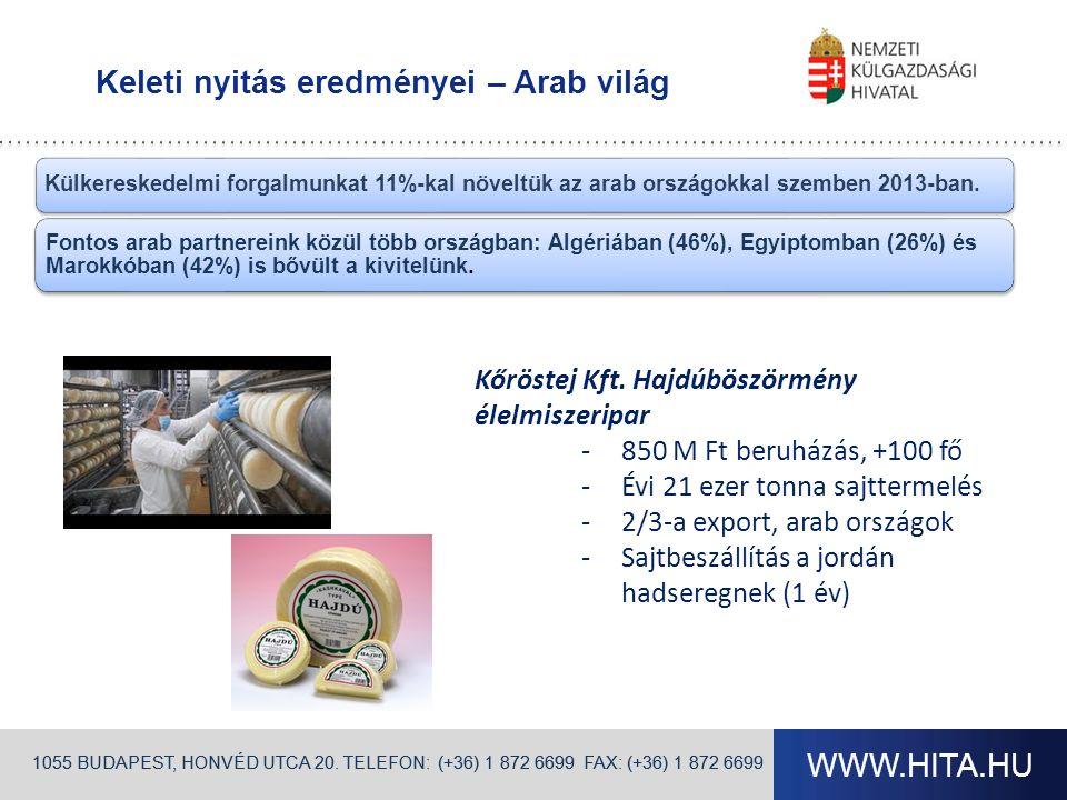 WWW.HITA.HU 1055 BUDAPEST, HONVÉD UTCA 20. TELEFON: (+36) 1 872 6699 FAX: (+36) 1 872 6699 Keleti nyitás eredményei – Arab világ 1055 BUDAPEST, HONVÉD