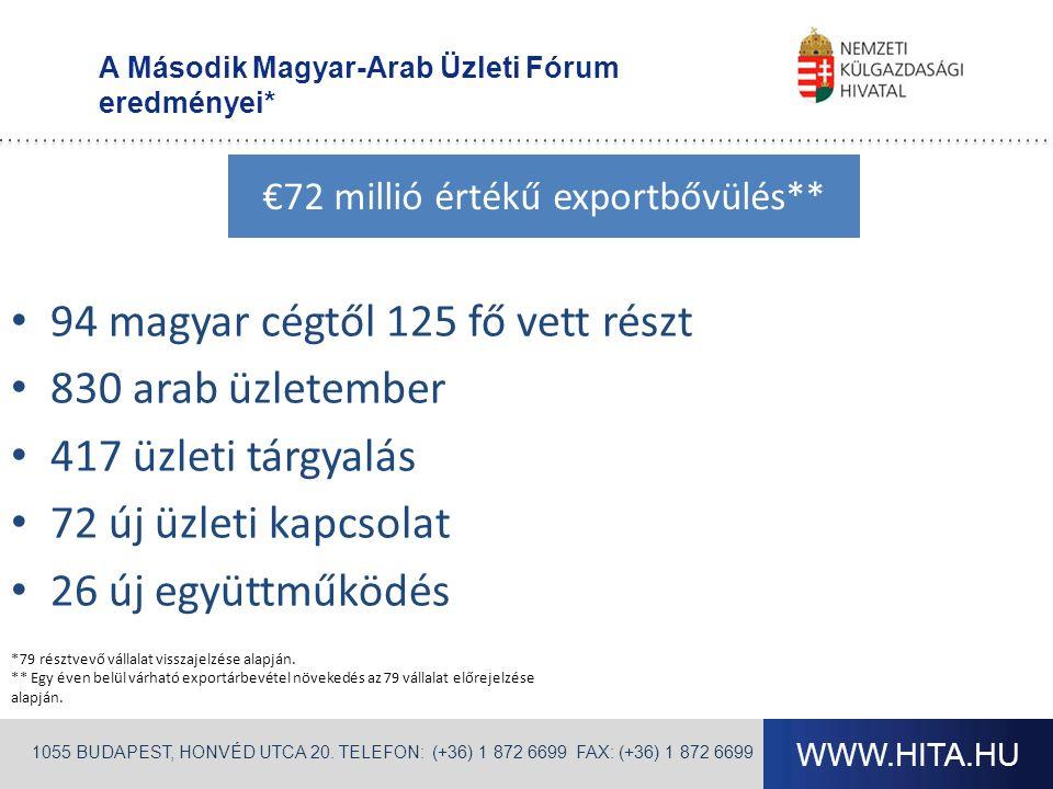 WWW.HITA.HU 1055 BUDAPEST, HONVÉD UTCA 20. TELEFON: (+36) 1 872 6699 FAX: (+36) 1 872 6699 A Második Magyar-Arab Üzleti Fórum eredményei* 94 magyar cé