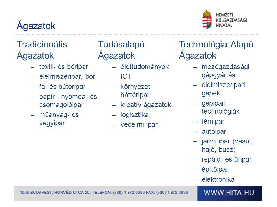 Ágazatok Tradicionális Ágazatok –textil- és bőripar –élelmiszeripar, bor –fa- és bútoripar –papír-, nyomda- és csomagolóipar –műanyag- és vegyipar Tudásalapú Ágazatok –élettudományok –ICT –környezeti háttéripar –kreatív ágazatok –logisztika –védelmi ipar Technológia Alapú Ágazatok –mezőgazdasági gépgyártás –élelmiszeripari gépek –gépipari technológiák –fémipar –autóipar –járműipar (vasút, hajó, busz) –repülő- és űripar –építőipar –elektronika