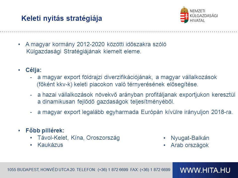 Beszállítókat támogató tevékenységünk Hazai KKV-k kapcsolatfejlesztése a betelepült nagyvállalatokkal Magyar vállalatok versenyképességének növelése A Magyarországon letelepedett integrátorok szakmai támogatása, aktív bevonása Beszállító-fejlesztési együttműködések Finanszírozási lehetőségek kialakítása Fő iparágak:jármű,elektronika, gépipar Virtuális piactér az integrátorok és a potenciális beszállítók között: B2B felület a HITA honlapján 1055 BUDAPEST, HONVÉD UTCA 20.