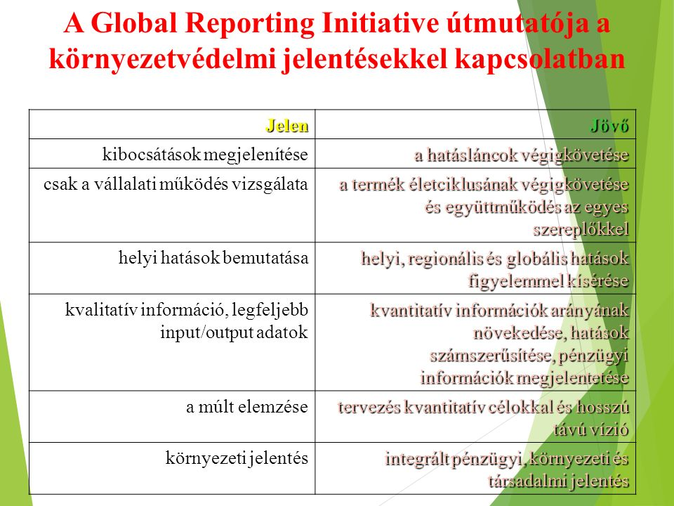 A Global Reporting Initiative útmutatója a környezetvédelmi jelentésekkel kapcsolatbanJelenJövő kibocsátások megjelenítése a hatásláncok végigkövetése csak a vállalati működés vizsgálata a termék életciklusának végigkövetése és együttműködés az egyes szereplőkkel helyi hatások bemutatása helyi, regionális és globális hatások figyelemmel kísérése kvalitatív információ, legfeljebb input/output adatok kvantitatív információk arányának növekedése, hatások számszerűsítése, pénzügyi információk megjelentetése a múlt elemzése tervezés kvantitatív célokkal és hosszú távú vízió környezeti jelentés integrált pénzügyi, környezeti és társadalmi jelentés