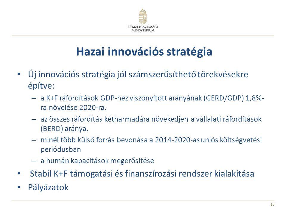 10 Hazai innovációs stratégia Új innovációs stratégia jól számszerűsíthető törekvésekre építve: – a K+F ráfordítások GDP-hez viszonyított arányának (GERD/GDP) 1,8%- ra növelése 2020-ra.