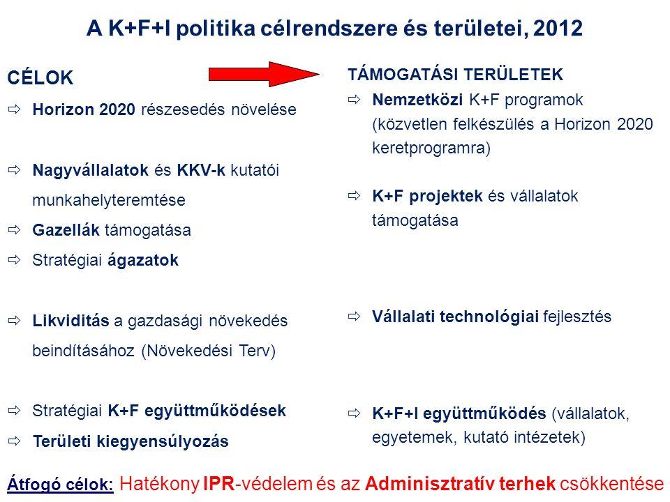 11 CÉLOK  Horizon 2020 részesedés növelése  Nagyvállalatok és KKV-k kutatói munkahelyteremtése  Gazellák támogatása  Stratégiai ágazatok  Likviditás a gazdasági növekedés beindításához (Növekedési Terv)  Stratégiai K+F együttműködések  Területi kiegyensúlyozás A K+F+I politika célrendszere és területei, 2012 TÁMOGATÁSI TERÜLETEK  Nemzetközi K+F programok (közvetlen felkészülés a Horizon 2020 keretprogramra)  K+F projektek és vállalatok támogatása  Vállalati technológiai fejlesztés  K+F+I együttműködés (vállalatok, egyetemek, kutató intézetek) Átfogó célok: Hatékony IPR-védelem és az Adminisztratív terhek csökkentése