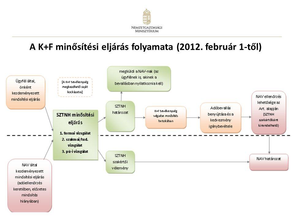 16 A K+F minősítési eljárás folyamata (2012. február 1-től)