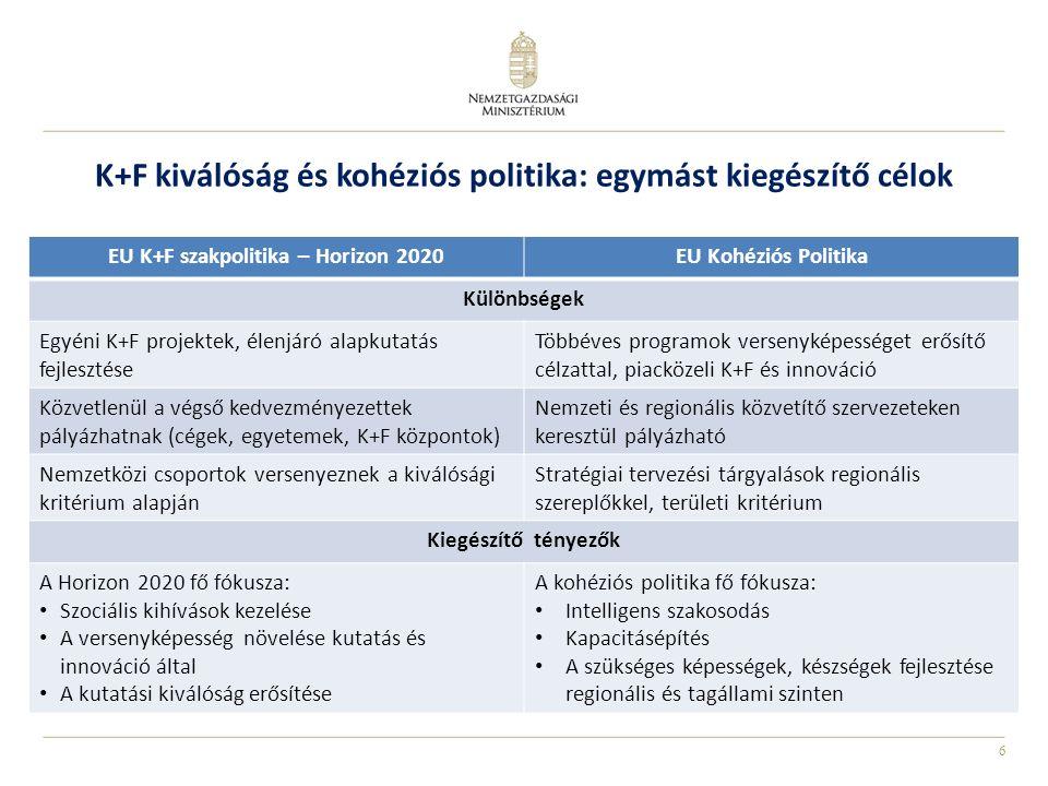 6 K+F kiválóság és kohéziós politika: egymást kiegészítő célok EU K+F szakpolitika – Horizon 2020EU Kohéziós Politika Különbségek Egyéni K+F projektek, élenjáró alapkutatás fejlesztése Többéves programok versenyképességet erősítő célzattal, piacközeli K+F és innováció Közvetlenül a végső kedvezményezettek pályázhatnak (cégek, egyetemek, K+F központok) Nemzeti és regionális közvetítő szervezeteken keresztül pályázható Nemzetközi csoportok versenyeznek a kiválósági kritérium alapján Stratégiai tervezési tárgyalások regionális szereplőkkel, területi kritérium Kiegészítő tényezők A Horizon 2020 fő fókusza: Szociális kihívások kezelése A versenyképesség növelése kutatás és innováció által A kutatási kiválóság erősítése A kohéziós politika fő fókusza: Intelligens szakosodás Kapacitásépítés A szükséges képességek, készségek fejlesztése regionális és tagállami szinten