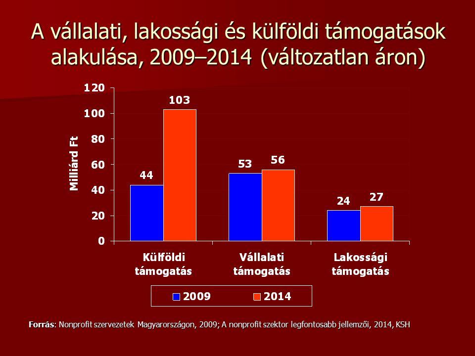 A vállalati, lakossági és külföldi támogatások alakulása, 2009–2014 (változatlan áron) Forrás: Nonprofit szervezetek Magyarországon, 2009; A nonprofit szektor legfontosabb jellemzői, 2014, KSH