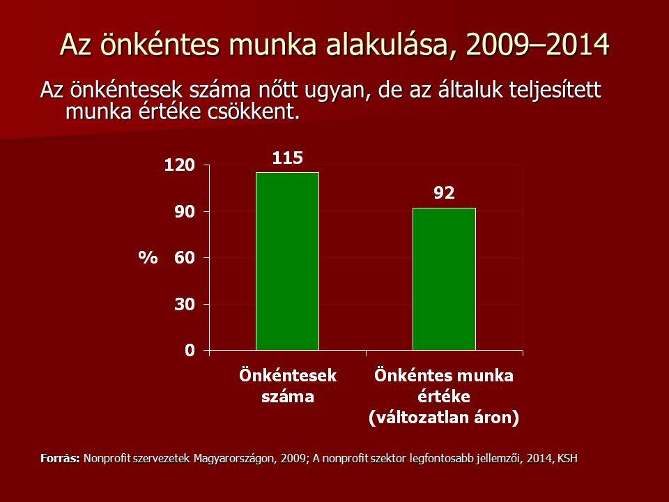 Az önkéntes munka alakulása, 2009–2014 Az önkéntesek száma nőtt ugyan, de az általuk teljesített munka értéke csökkent.