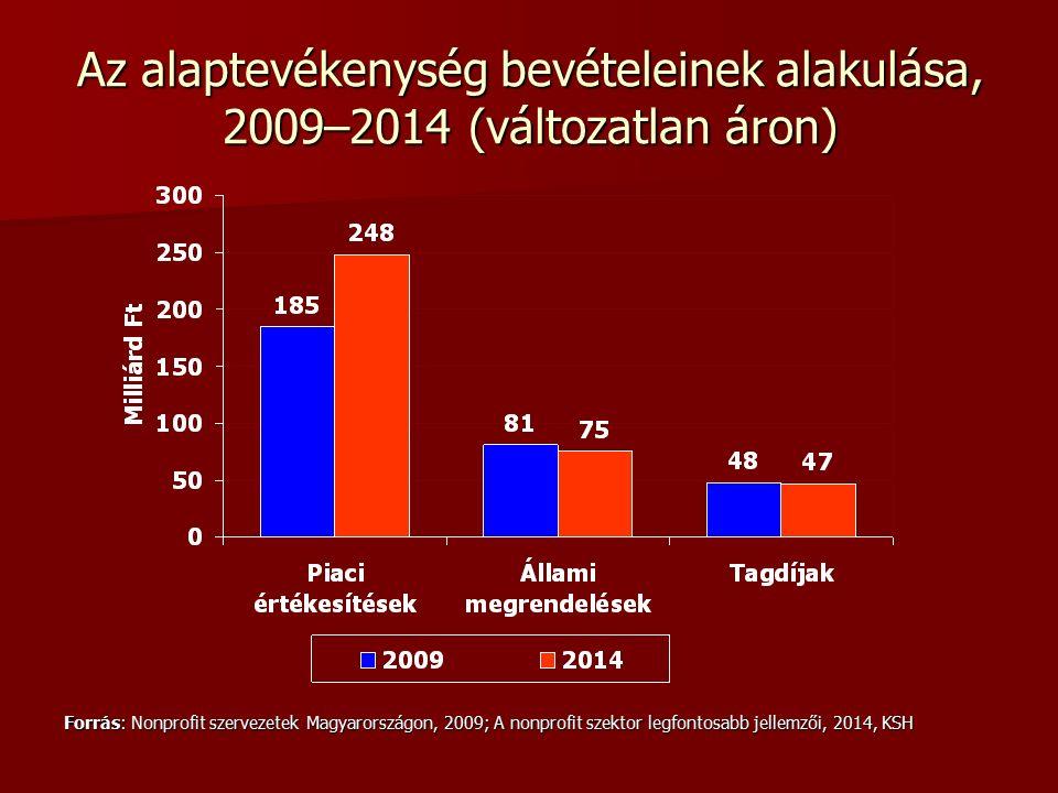 Az alaptevékenység bevételeinek alakulása, 2009–2014 (változatlan áron) Forrás: Nonprofit szervezetek Magyarországon, 2009; A nonprofit szektor legfontosabb jellemzői, 2014, KSH