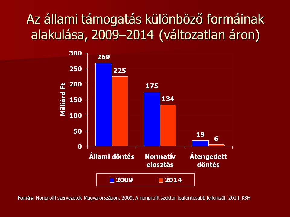Az állami támogatás különböző formáinak alakulása, 2009–2014 (változatlan áron) Forrás: Nonprofit szervezetek Magyarországon, 2009; A nonprofit szektor legfontosabb jellemzői, 2014, KSH