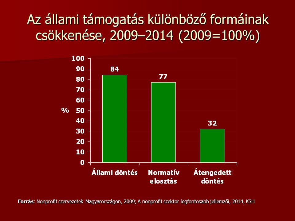 Az állami támogatás különböző formáinak csökkenése, 2009–2014 (2009=100%) Forrás: Nonprofit szervezetek Magyarországon, 2009; A nonprofit szektor legfontosabb jellemzői, 2014, KSH