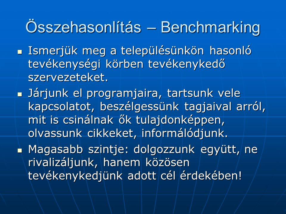 Összehasonlítás – Benchmarking Ismerjük meg a településünkön hasonló tevékenységi körben tevékenykedő szervezeteket.