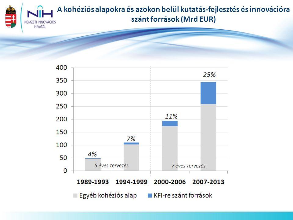 M Ft db 2011 végéig 2011 végéig 45 vállalkozásba történt befektetés 12 milliárd Ft értékben Kockázati Tőke Program