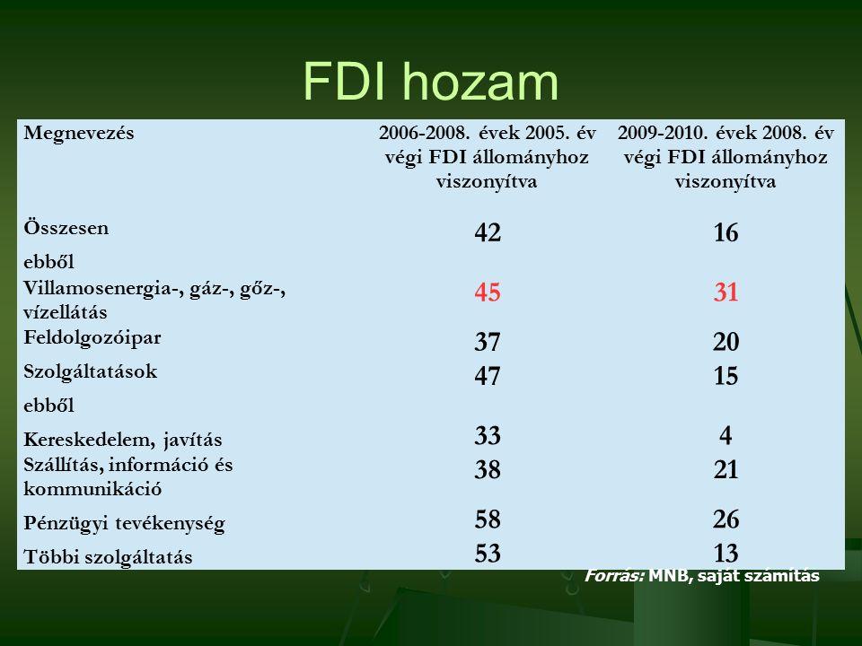 FDI hozam 2013. 3. 12.Dr.