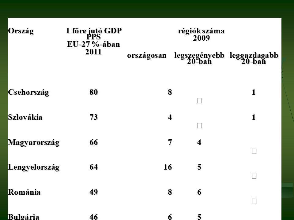 Dr. Parragh László elnök Magyar Kereskedelmi és Iparkamara 1/14/13 19 Ország 1 főre jutó GDP PPS EU-27 %-ában 2011 régiók száma 2009 országosan legsze