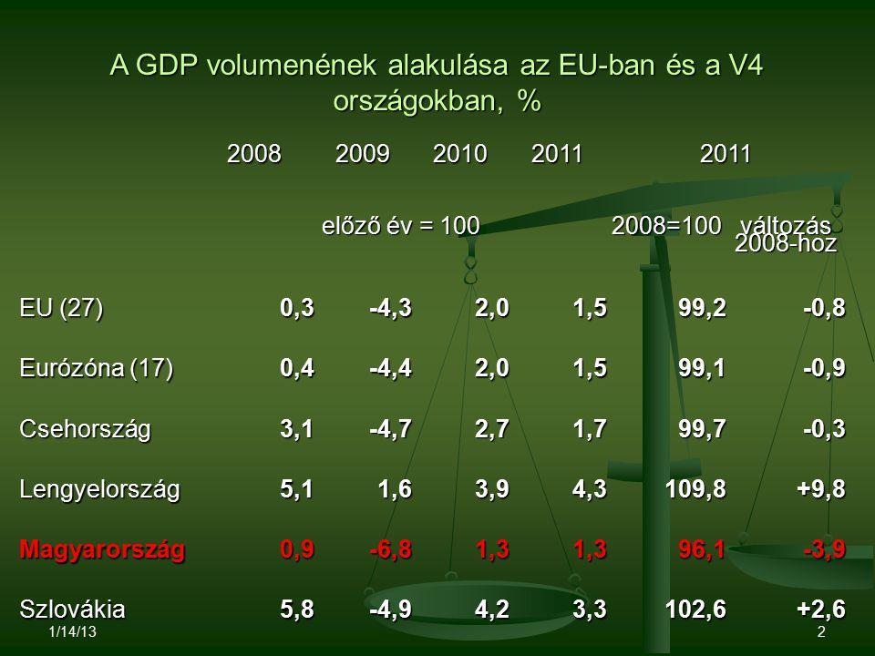 A GDP volumenének alakulása az EU-ban és a V4 országokban, % 1/14/13 2 20082009201020112011 előző év = 100 2008=100 változás 2008-hoz EU (27) 0,3-4,32,01,599,2-0,8 Eurózóna (17) 0,4-4,42,01,599,1-0,9 Csehország3,1-4,72,71,799,7-0,3 Lengyelország5,11,63,94,3109,8+9,8 Magyarország0,9-6,81,31,396,1-3,9 Szlovákia5,8-4,94,23,3102,6+2,6 V4 együtt 4,1-1,93,33,2104,6+4,6