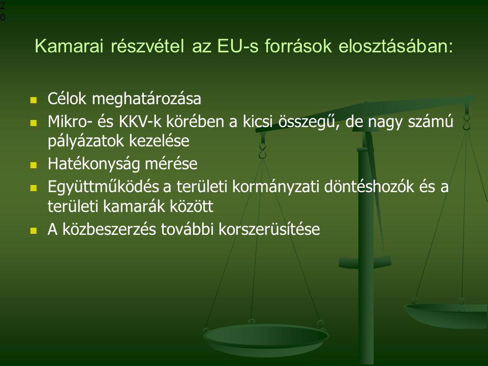 Kamarai részvétel az EU-s források elosztásában: Célok meghatározása Mikro- és KKV-k körében a kicsi összegű, de nagy számú pályázatok kezelése Hatékonyság mérése Együttműködés a területi kormányzati döntéshozók és a területi kamarák között A közbeszerzés további korszerüsítése20