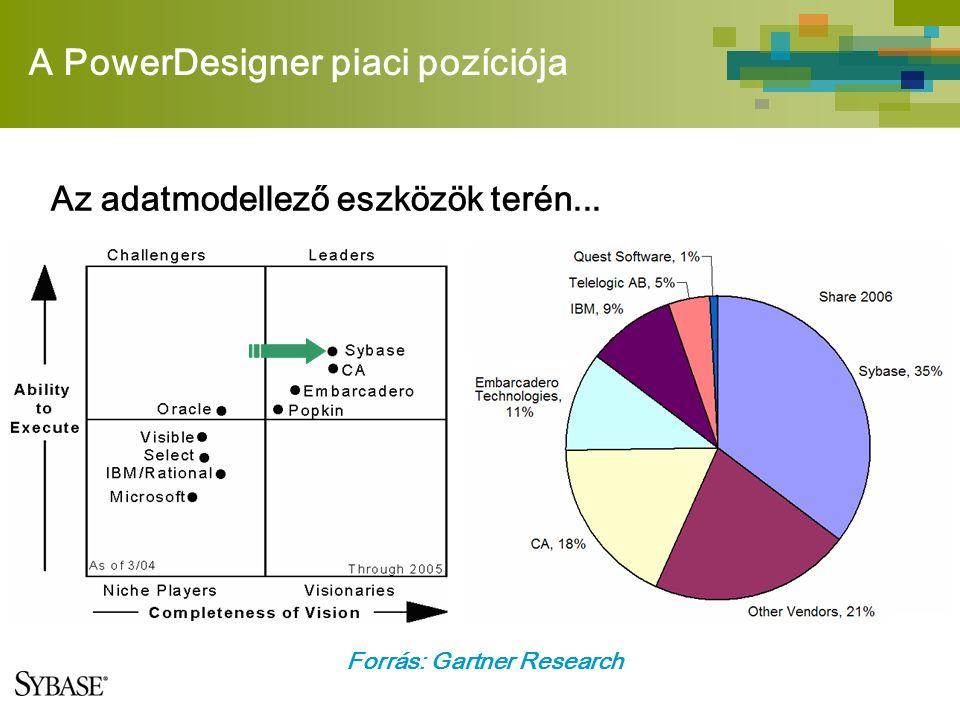 A PowerDesigner piaci pozíciója Forrás: Gartner Research Az adatmodellező eszközök terén...