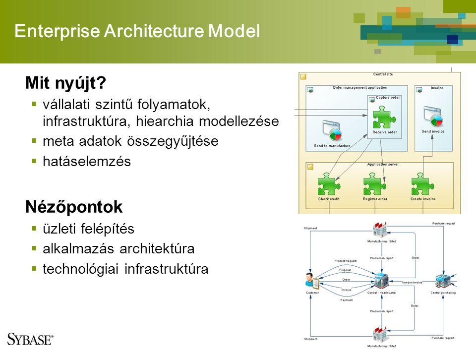 Enterprise Architecture Model Mit nyújt?  vállalati szintű folyamatok, infrastruktúra, hiearchia modellezése  meta adatok összegyűjtése  hatáselemz