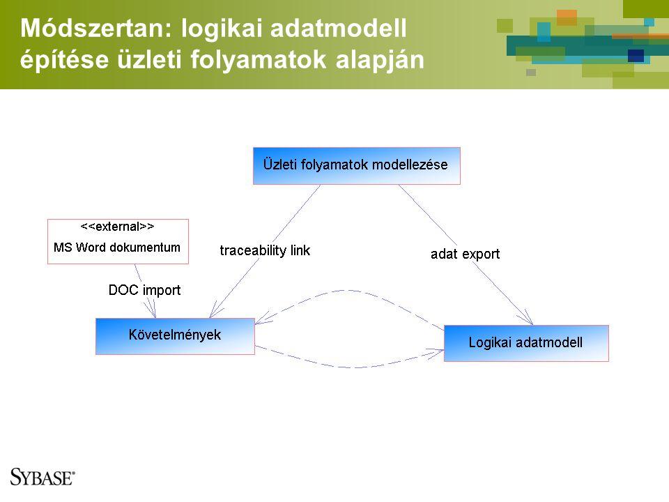 Módszertan: logikai adatmodell építése üzleti folyamatok alapján