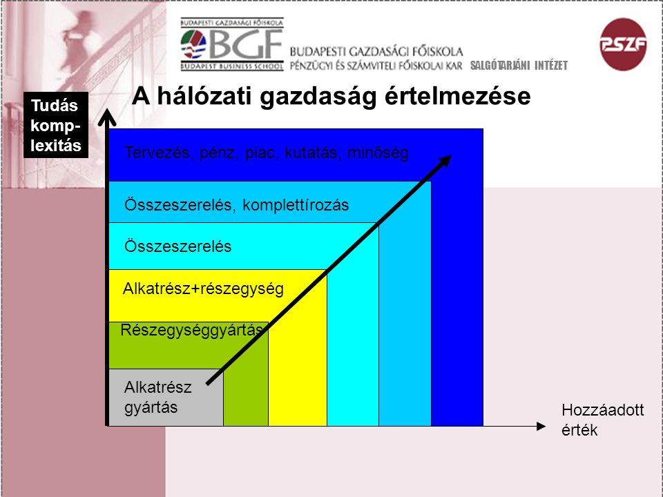 A hálózati gazdaság értelmezése Részegységgyártás Alkatrész+részegység Összeszerelés Összeszerelés, komplettírozás Tervezés, pénz, piac, kutatás, minőség Alkatrész gyártás Hozzáadott érték Tudás komp- lexitás SALGÓTARJÁNI INTÉZET